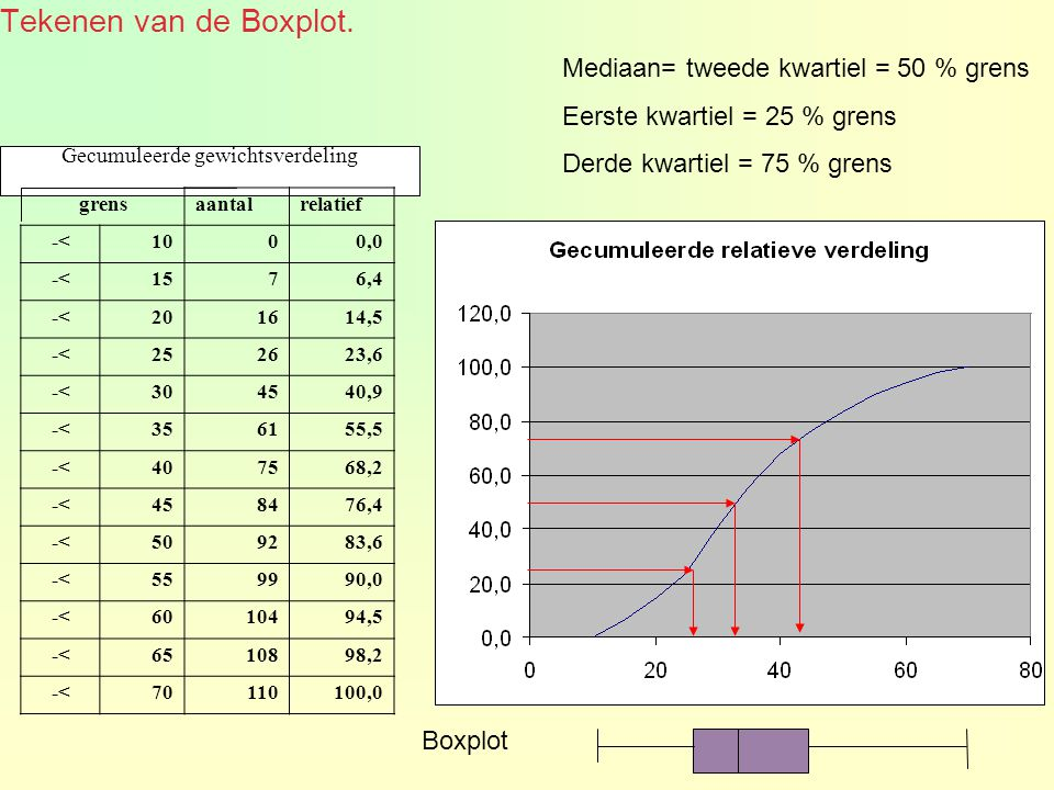 Gecumuleerde gewichtsverdeling Mediaan= tweede kwartiel = 50 % grens Eerste kwartiel = 25 % grens Derde kwartiel = 75 % grens grensaantalrelatief -<1000,0 -<1576,4 -<201614,5 -<252623,6 -<304540,9 -<356155,5 -<407568,2 -<458476,4 -<509283,6 -<559990,0 -<6010494,5 -<6510898,2 -<70110100,0 Tekenen van de Boxplot.