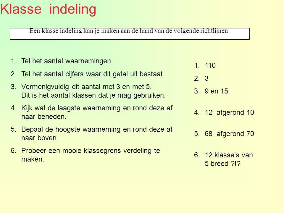 Klasse indeling Een klasse indeling kan je maken aan de hand van de volgende richtlijnen. 1.Tel het aantal waarnemingen. 2.Tel het aantal cijfers waar