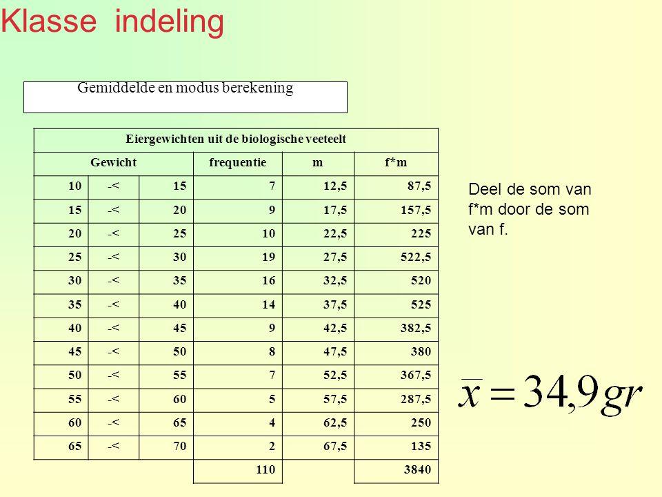 Klasse indeling Gemiddelde en modus berekening Eiergewichten uit de biologische veeteelt Gewichtfrequentiemf*m 10-<15712,587,5 15-<20917,5157,5 20-<251022,5225 25-<301927,5522,5 30-<351632,5520 35-<401437,5525 40-<45942,5382,5 45-<50847,5380 50-<55752,5367,5 55-<60557,5287,5 60-<65462,5250 65-<70267,5135 1103840 Deel de som van f*m door de som van f.