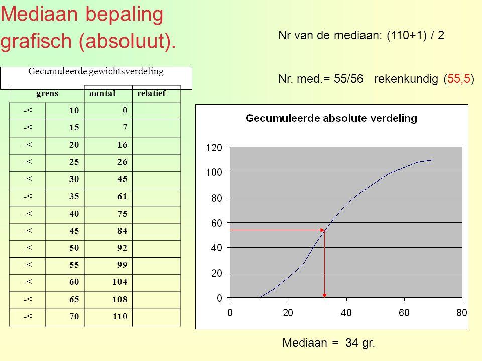 Gecumuleerde gewichtsverdeling Nr van de mediaan: (110+1) / 2 Nr.
