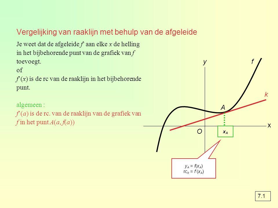Vergelijking van raaklijn met behulp van de afgeleide Je weet dat de afgeleide f' aan elke x de helling in het bijbehorende punt van de grafiek van f