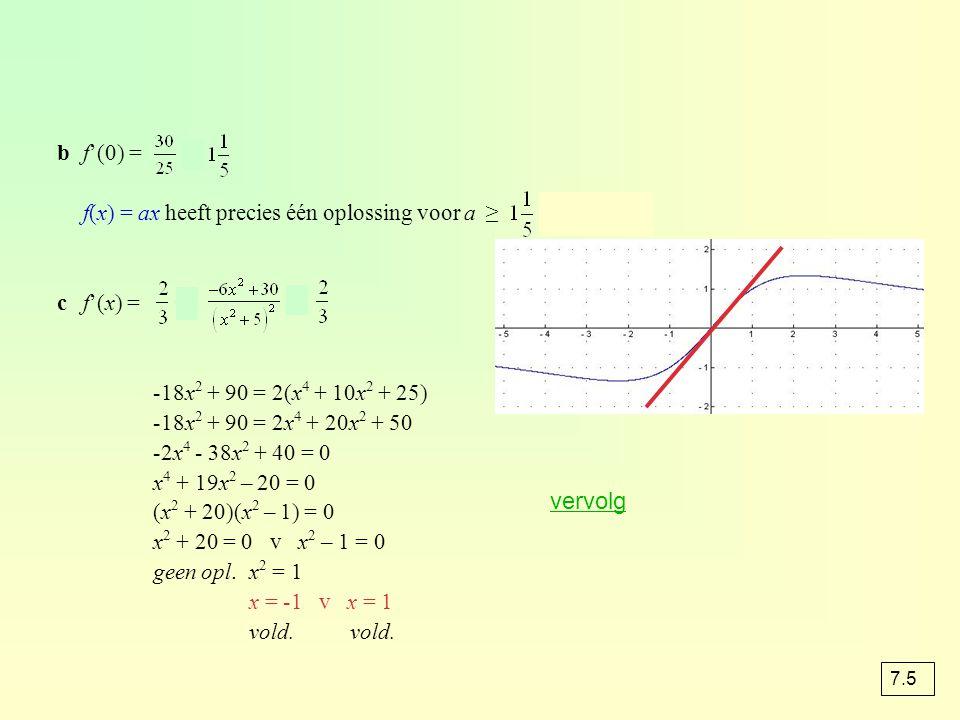 bf'(0) = = f(x) = ax heeft precies één oplossing voor a ≥ v a ≤ 0 cf'(x) =  = -18x 2 + 90 = 2(x 4 + 10x 2 + 25) -18x 2 + 90 = 2x 4 + 20x 2 + 50 -2x 4