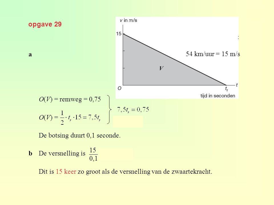 opgave 29 a O(V) = remweg = 0,75 O(V) = De botsing duurt 0,1 seconde. bDe versnelling is = 150 m/s 2. Dit is 15 keer zo groot als de versnelling van d