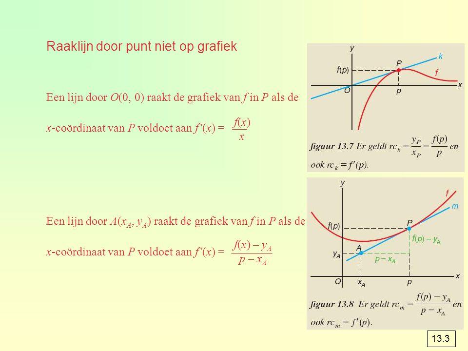 Raaklijn door punt niet op grafiek Een lijn door O(0, 0) raakt de grafiek van f in P als de x-coördinaat van P voldoet aan f'(x) = Een lijn door A(x A