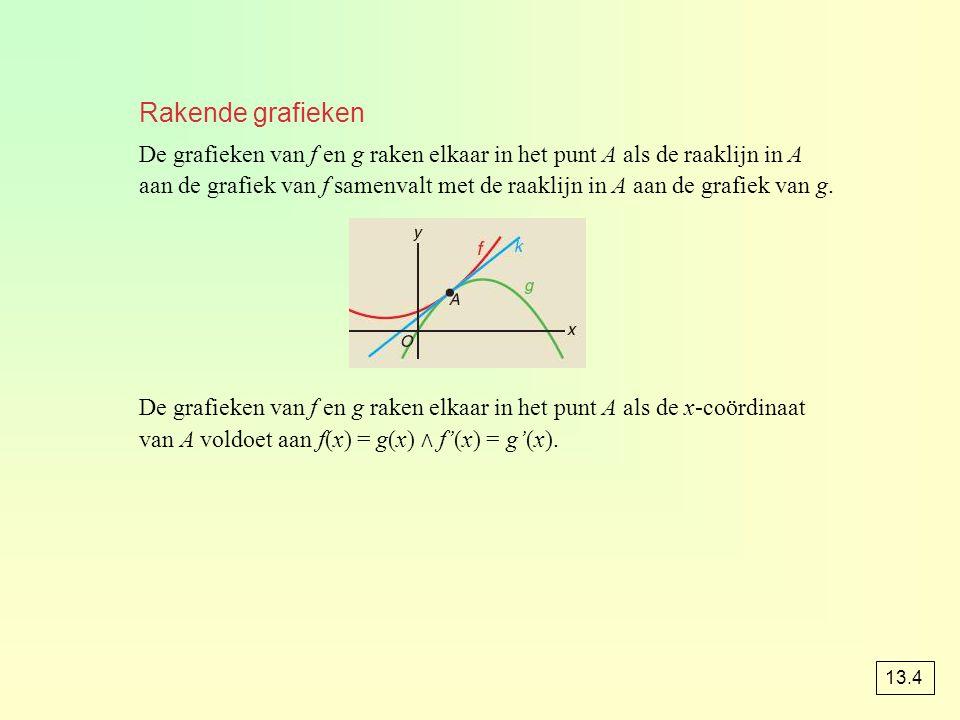 Rakende grafieken De grafieken van f en g raken elkaar in het punt A als de raaklijn in A aan de grafiek van f samenvalt met de raaklijn in A aan de g