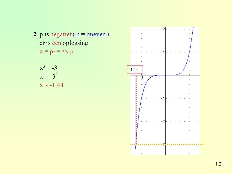 2p is negatief ( n = oneven ) er is één oplossing x = p  = n √ p x³ = -3 x = -3  x ≈ -1,44 -1,44 1.2
