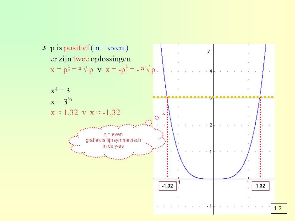3 p is positief ( n = even ) er zijn twee oplossingen x = p  = n √ p v x = -p  = - n √ p x 4 = 3 x = 3 ¼ x ≈ 1,32 v x ≈ -1,32 -1,321,32 n = even gra