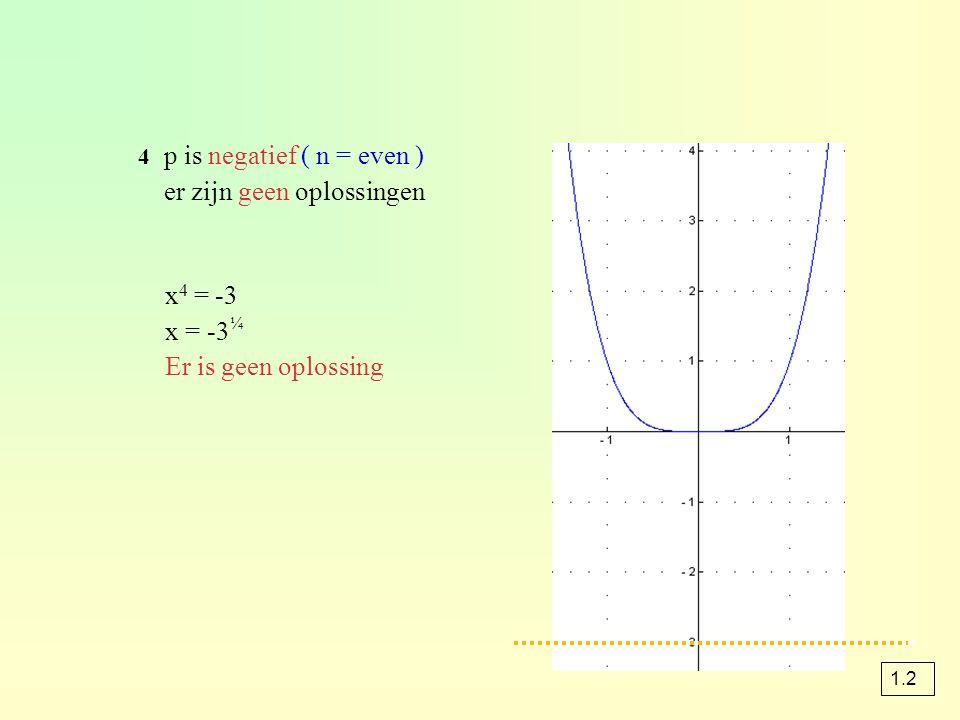 4 p is negatief ( n = even ) er zijn geen oplossingen x 4 = -3 x = -3 ¼ Er is geen oplossing 1.2