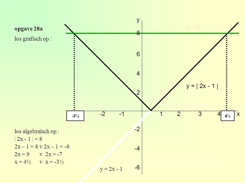 opgave 28a los algebraïsch op : | 2x - 1 | = 8 2x – 1 = 8 v 2x – 1 = -8 2x = 9 v 2x = -7 x = 4½ v x = -3½ los grafisch op : x y 123 2 4 6 -2-3 -2 -4 -