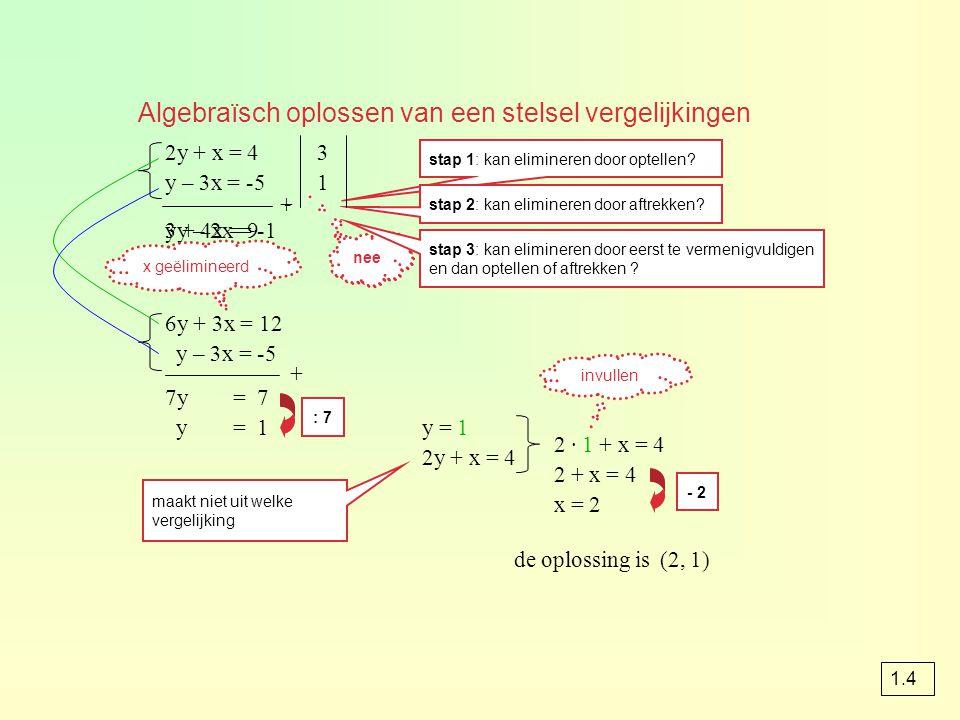 Algebraïsch oplossen van een stelsel vergelijkingen 2y + x = 4 y – 3x = -5 stap 1: kan elimineren door optellen? 3y – 2x = -1 + nee stap 2: kan elimin