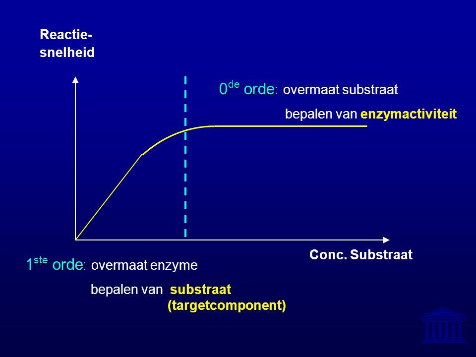 Reactie- snelheid Conc. Substraat 0 de orde : 0 de orde : overmaat substraat bepalen van enzymactiviteit 1 ste orde : 1 ste orde : overmaat enzyme bep