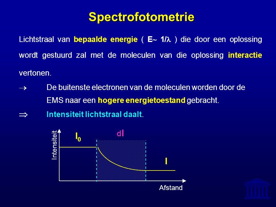 I0I0 Spectrofotometrie Lichtstraal van bepaalde energie ( E  1/ ) die door een oplossing wordt gestuurd zal met de moleculen van die oplossing intera