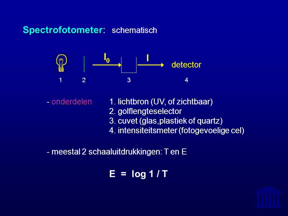 Spectrofotometer Spectrofotometer: schematisch - onderdelen - onderdelen1. lichtbron (UV, of zichtbaar) 2. golflengteselector 3. cuvet (glas,plastiek