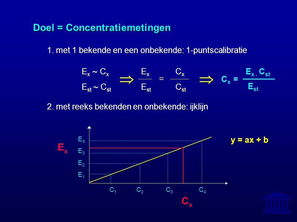 Doel = Concentratiemetingen Doel = Concentratiemetingen 1. met 1 bekende en een onbekende: 1-puntscalibratie E x  C x E x C x = E st  C st E st C st