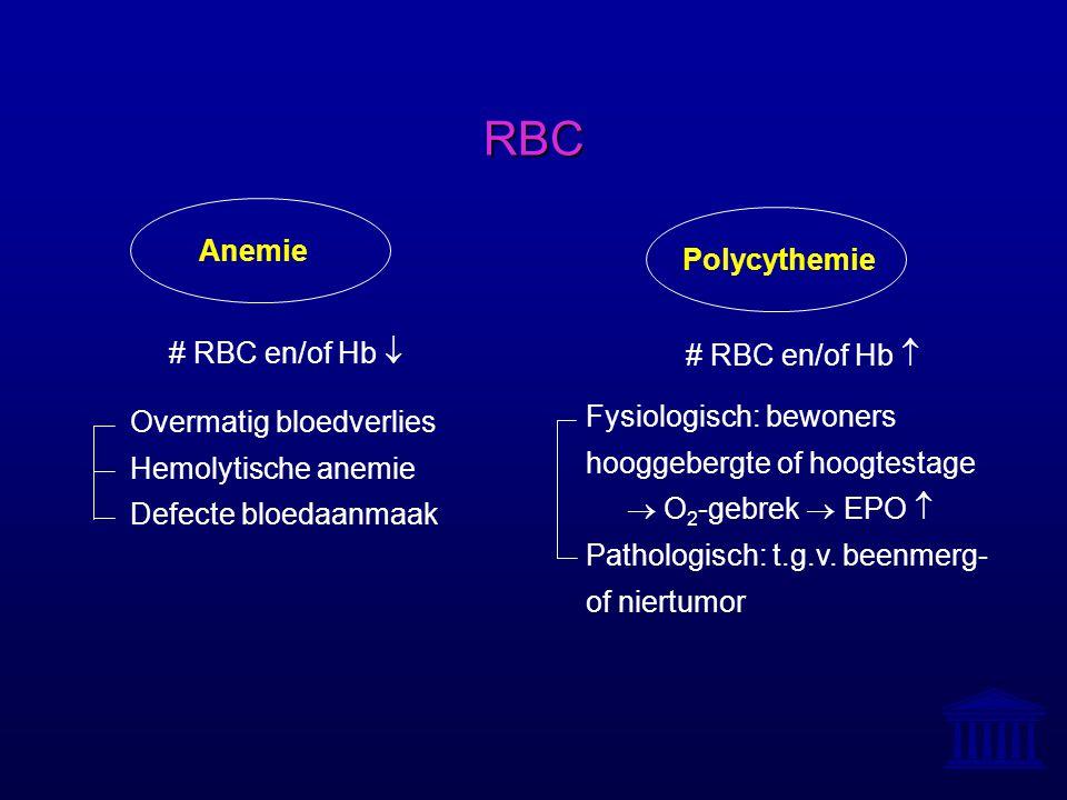 RBC Polycythemie Anemie # RBC en/of Hb  # RBC en/of Hb  Overmatig bloedverlies Hemolytische anemie Defecte bloedaanmaak Fysiologisch: bewoners hoogg