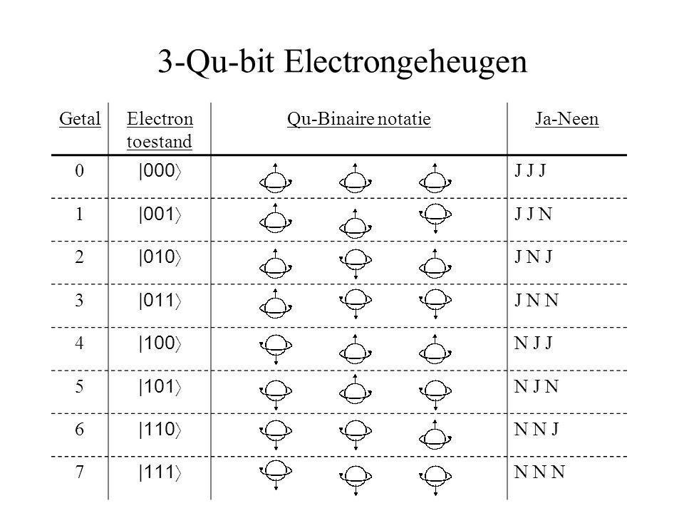 3-Qu-bit Electrongeheugen GetalElectron toestand Qu-Binaire notatieJa-Neen 0 |000〉 J J J 1 |001〉 J J N 2 |010〉 J N J 3 |011〉 J N N 4 |100〉 N J J 5 |101〉 N J N 6 |110〉 N N J 7 |111〉 N N N