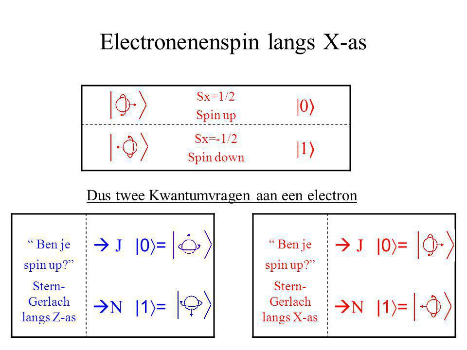 "Electronenenspin langs X-as Sx=1/2 Spin up |0 〉 Sx=-1/2 Spin down |1 〉 Dus twee Kwantumvragen aan een electron "" Ben je spin up?""  J 