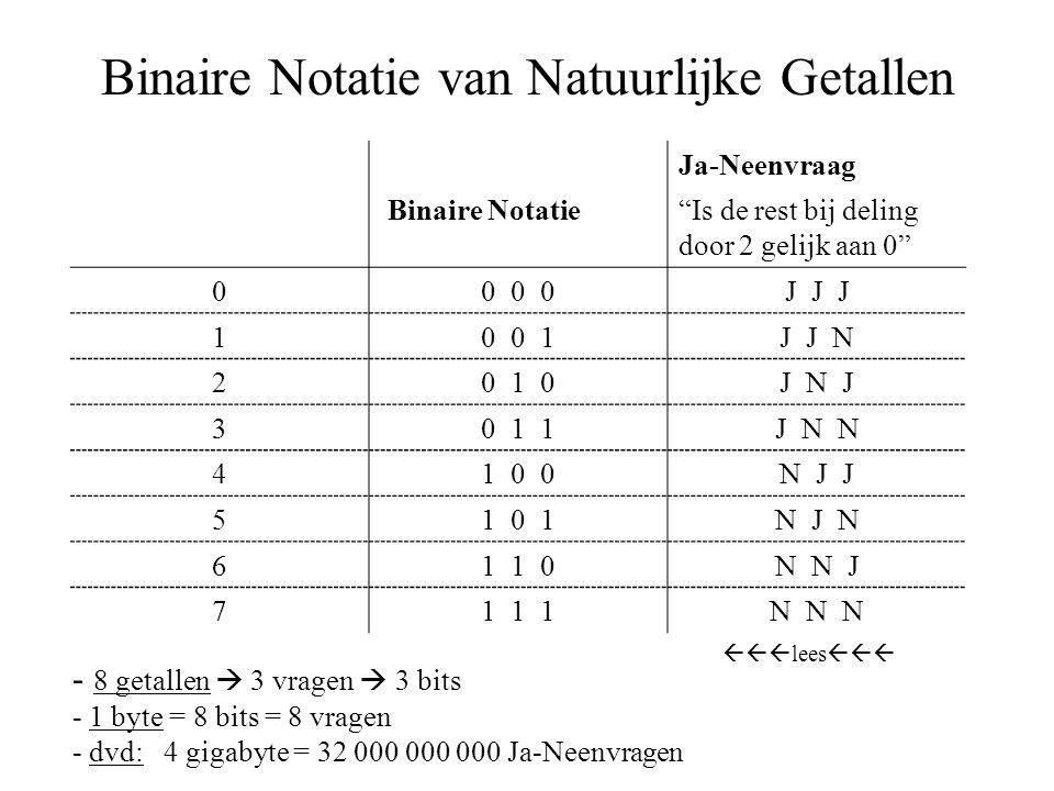 Binaire Notatie van Natuurlijke Getallen Ja-Neenvraag Binaire Notatie Is de rest bij deling door 2 gelijk aan 0 00 0 0J J J 10 0 1J J N 20 1 0J N J 30 1 1J N N 41 0 0N J J 51 0 1N J N 61 1 0N N J 71 1 1N N N - 8 getallen  3 vragen  3 bits - 1 byte = 8 bits = 8 vragen - dvd: 4 gigabyte = 32 000 000 000 Ja-Neenvragen  lees 