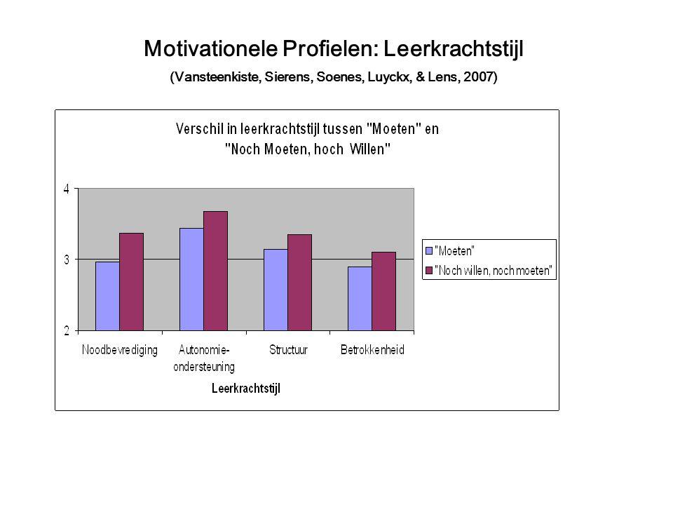 Motivationele Profielen: Leerkrachtstijl (Vansteenkiste, Sierens, Soenes, Luyckx, & Lens, 2007)