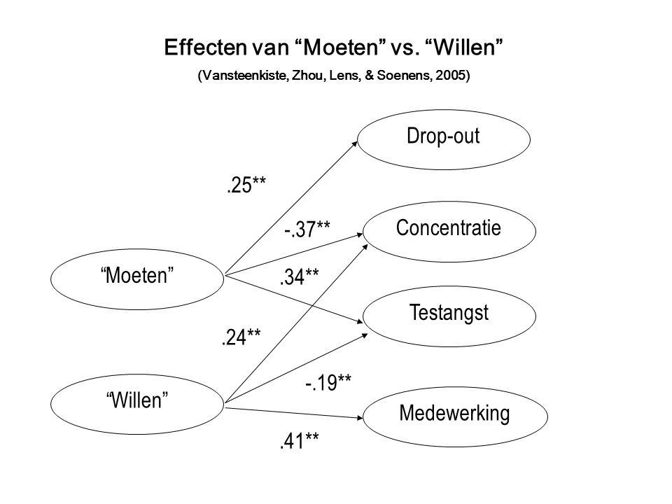 Moeten Willen Concentratie.24** -.37** Effecten van Moeten vs.