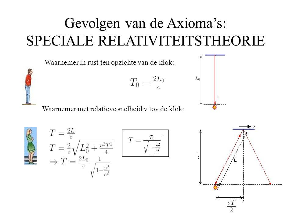 Gevolgen van de Axioma's: SPECIALE RELATIVITEITSTHEORIE Waarnemer met relatieve snelheid v tov de klok: Waarnemer in rust ten opzichte van de klok: