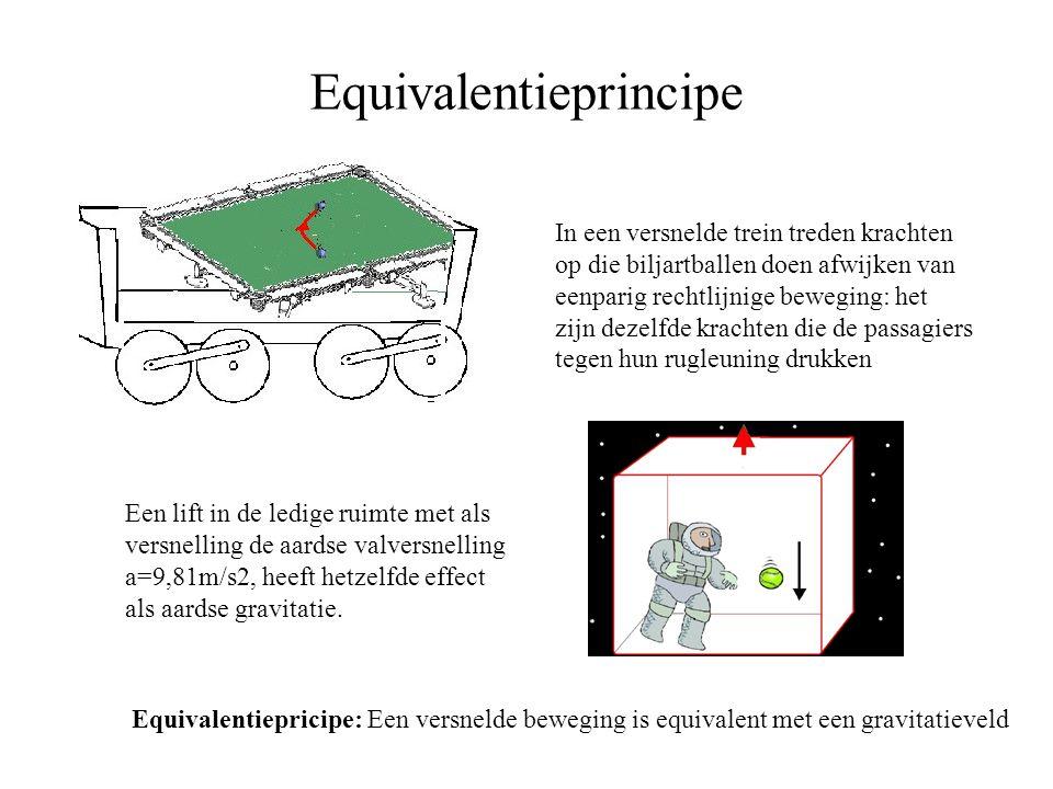 Equivalentieprincipe In een versnelde trein treden krachten op die biljartballen doen afwijken van eenparig rechtlijnige beweging: het zijn dezelfde k