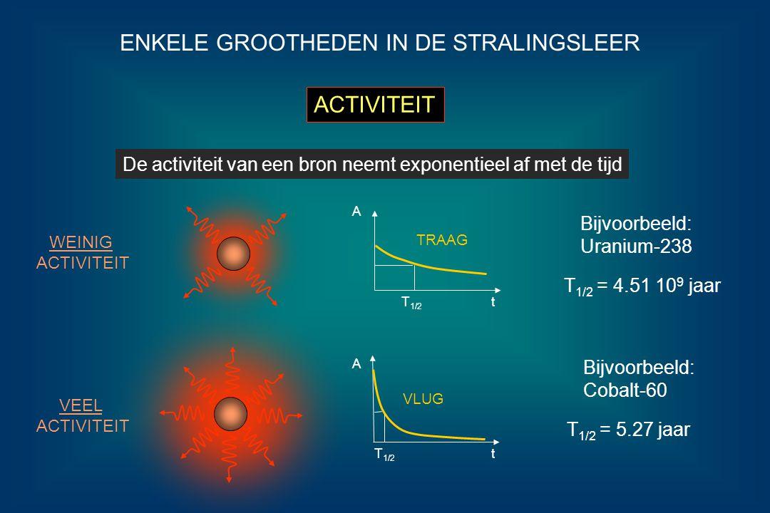 ENKELE GROOTHEDEN IN DE STRALINGSLEER ACTIVITEIT Enkele voorbeelden: 1 gram Radium-226T 1/2 = 1620 jaarActiviteit = 3.7 10 10 Bq 1 gram Uranium-238T 1/2 = 4.51 10 9 jaarActiviteit = 1.23 10 4 Bq 1 gram Cobalt-60 T 1/2 = 5.27 jaarActiviteit = 4.2 10 13 Bq De activiteit van een bron hangt af van het radioactief isotoop