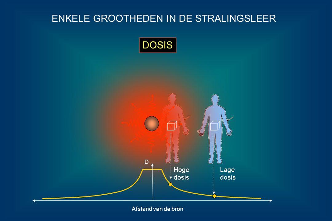 EFFECTIEF DOSIS EQUIVALENT ENKELE GROOTHEDEN IN DE STRALINGSLEER H = D x Q Q = 20 Q = 1 De stralingsschade toegebracht aan weefsel door een zelfde stralingsdosis is tevens afhankelijk van het soort straling.