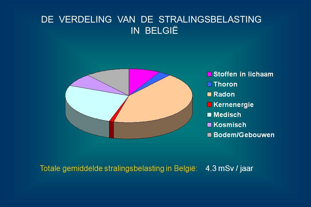 DE VERDELING VAN DE STRALINGSBELASTING IN BELGIË Totale gemiddelde stralingsbelasting in België: 4.3 mSv / jaar