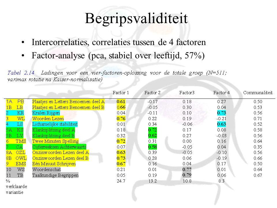 Begripsvaliditeit Intercorrelaties, correlaties tussen de 4 factoren Factor-analyse (pca, stabiel over leeftijd, 57%)