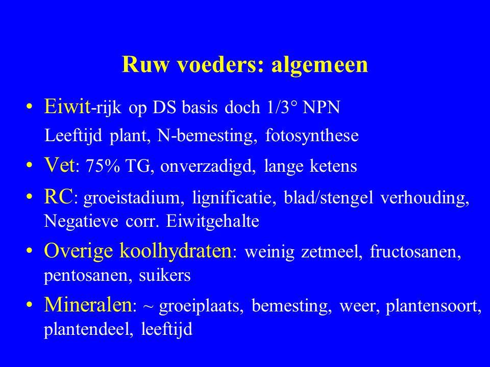 Ruw voeders: algemeen Eiwit -rijk op DS basis doch 1/3° NPN Leeftijd plant, N-bemesting, fotosynthese Vet : 75% TG, onverzadigd, lange ketens RC : groeistadium, lignificatie, blad/stengel verhouding, Negatieve corr.