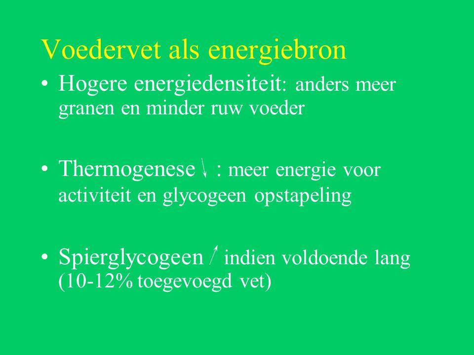 Voedervet als energiebron Hogere energiedensiteit : anders meer granen en minder ruw voeder Thermogenese : meer energie voor activiteit en glycogeen opstapeling Spierglycogeen indien voldoende lang (10-12% toegevoegd vet)
