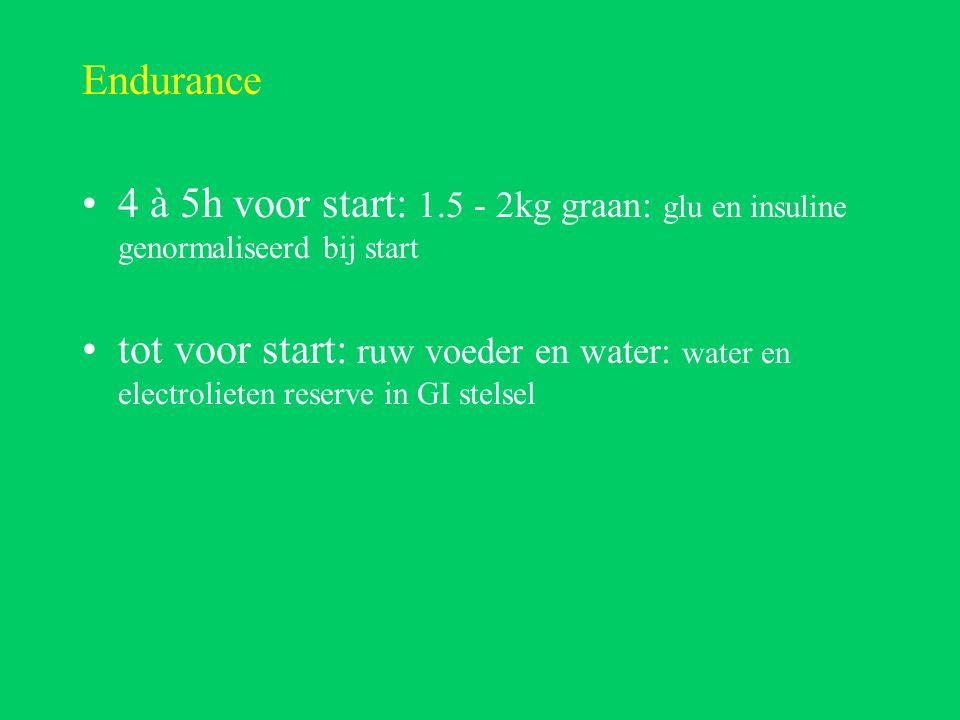 Endurance 4 à 5h voor start: 1.5 - 2kg graan: glu en insuline genormaliseerd bij start tot voor start: ruw voeder en water: water en electrolieten reserve in GI stelsel