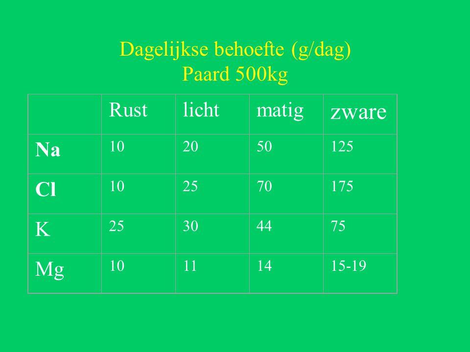 Dagelijkse behoefte (g/dag) Paard 500kg Rustlichtmatig zware Na 102050125 Cl 102570175 K 25304475 Mg 10111415-19
