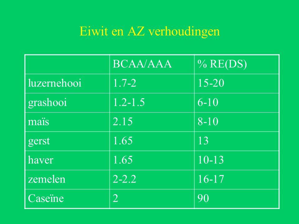 Eiwit en AZ verhoudingen BCAA/AAA% RE(DS) luzernehooi1.7-215-20 grashooi1.2-1.56-10 maïs2.158-10 gerst1.6513 haver1.6510-13 zemelen2-2.216-17 Caseïne290
