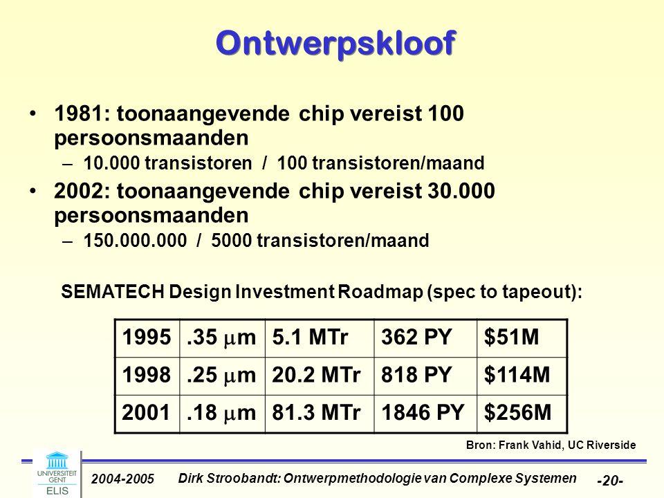 Dirk Stroobandt: Ontwerpmethodologie van Complexe Systemen 2004-2005 -20- Ontwerpskloof 1981: toonaangevende chip vereist 100 persoonsmaanden –10.000