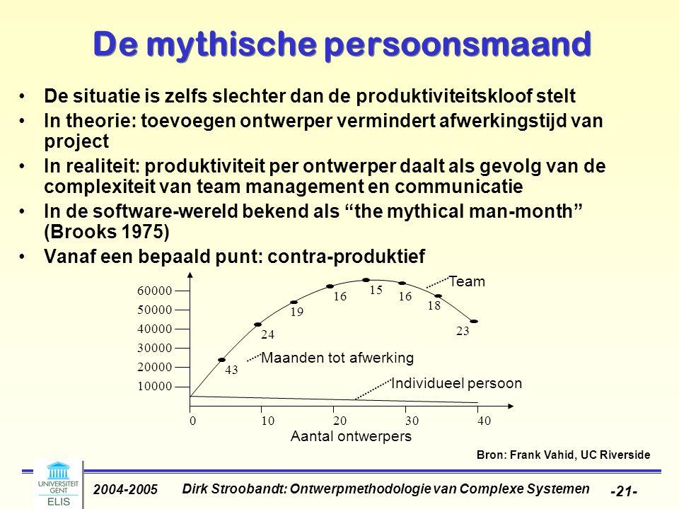 Dirk Stroobandt: Ontwerpmethodologie van Complexe Systemen 2004-2005 -21- De mythische persoonsmaand De situatie is zelfs slechter dan de produktivite