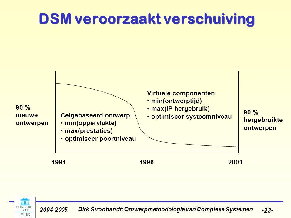 Dirk Stroobandt: Ontwerpmethodologie van Complexe Systemen 2004-2005 -23- DSM veroorzaakt verschuiving 1991 90 % nieuwe ontwerpen 19962001 90 % hergeb
