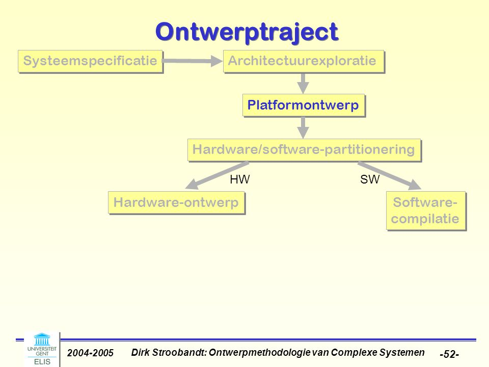 Dirk Stroobandt: Ontwerpmethodologie van Complexe Systemen 2004-2005 -52- Ontwerptraject Platformontwerp Hardware/software-partitionering Software- co
