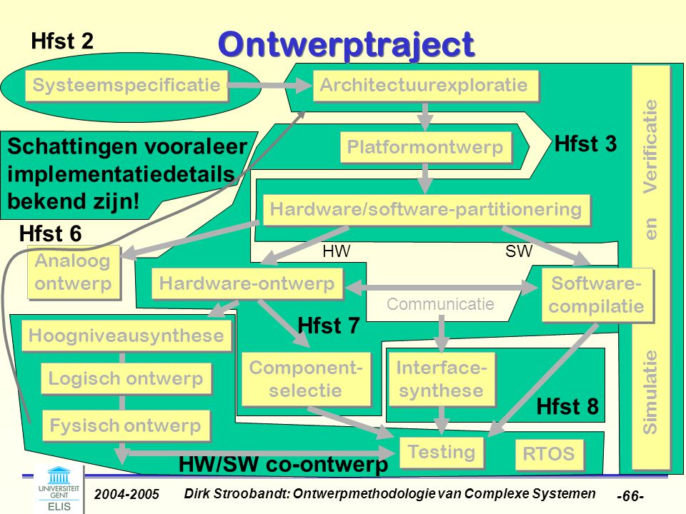 Dirk Stroobandt: Ontwerpmethodologie van Complexe Systemen 2004-2005 -66- HW/SW co-ontwerp Hfst 8 Hfst 7 Hfst 3 Hfst 2 Simulatie en Verificatie Ontwer