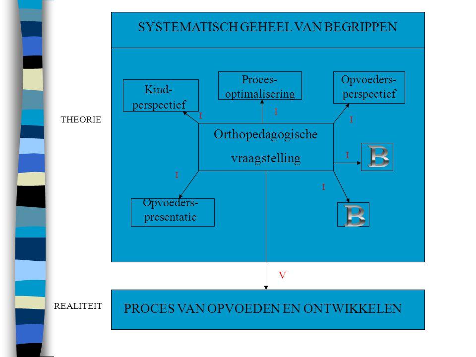 SYSTEMATISCH GEHEEL VAN BEGRIPPEN PROCES VAN OPVOEDEN EN ONTWIKKELEN THEORIE REALITEIT I I I I I I V Orthopedagogische vraagstelling Proces- optimalisering Opvoeders- perspectief Kind- perspectief Opvoeders- presentatie
