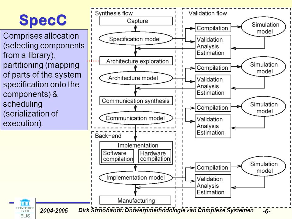 Dirk Stroobandt: Ontwerpmethodologie van Complexe Systemen 2004-2005 -7- SpecC abstract busses replaced by actual wires in a series of refinements