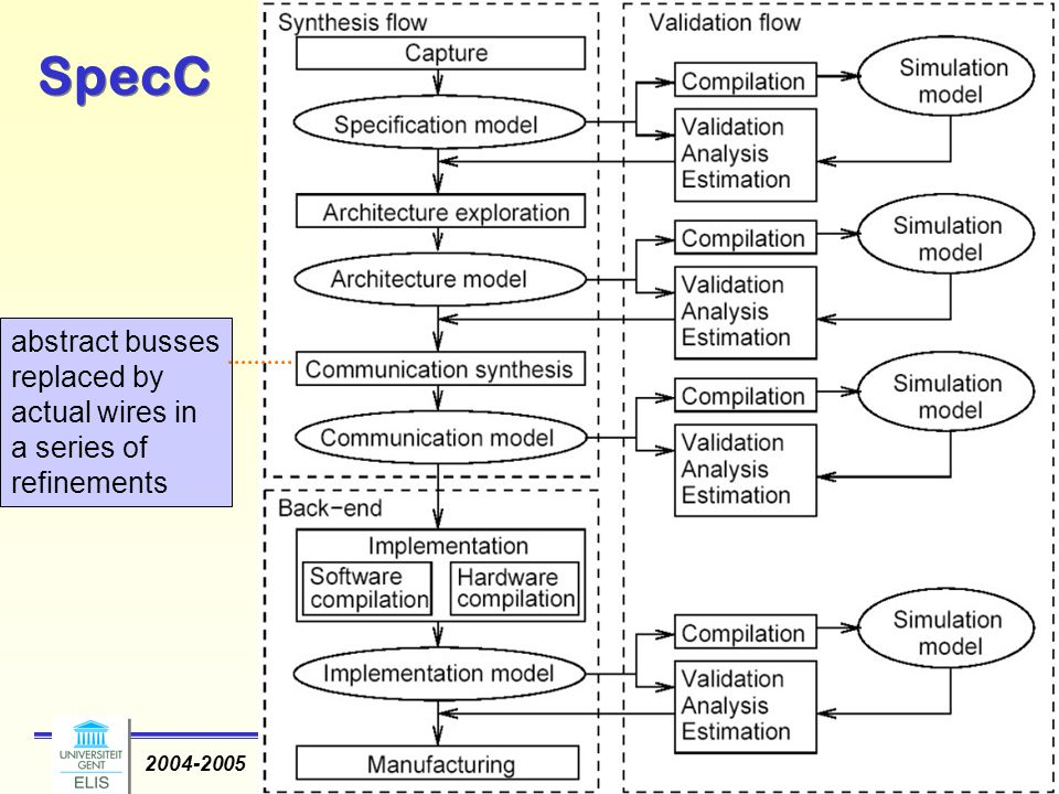 Dirk Stroobandt: Ontwerpmethodologie van Complexe Systemen 2004-2005 -8- SpecC Compilers are used to generate binary machine code and hardware synthesis tools are used to generate custom hardware.