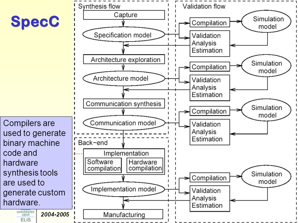 Dirk Stroobandt: Ontwerpmethodologie van Complexe Systemen 2004-2005 -8- SpecC Compilers are used to generate binary machine code and hardware synthes