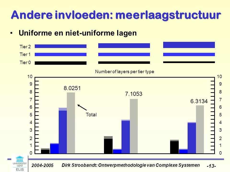 Dirk Stroobandt: Ontwerpmethodologie van Complexe Systemen 2004-2005 -13- Andere invloeden: meerlaagstructuur Uniforme en niet-uniforme lagen 6.3134 7.1053 Tier 2 Tier 1 Tier 0 10 9 8 7 6 5 4 3 2 1 0 9 8 7 6 5 4 3 2 1 0 Number of layers per tier type 8.0251 Total