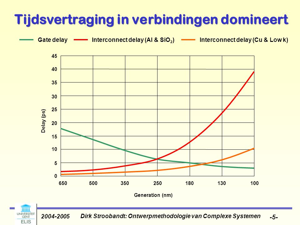 Dirk Stroobandt: Ontwerpmethodologie van Complexe Systemen 2004-2005 -5- Tijdsvertraging in verbindingen domineert Gate delayInterconnect delay (Al & SiO 2 ) Interconnect delay (Cu & Low k) 0 5 10 15 20 25 30 35 40 45 Delay (ps) 650500350250180130100 Generation (nm)