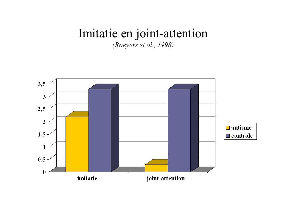 Imitatie en joint-attention (Roeyers et al., 1998)