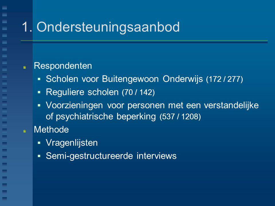 1. Ondersteuningsaanbod Respondenten  Scholen voor Buitengewoon Onderwijs (172 / 277)  Reguliere scholen (70 / 142)  Voorzieningen voor personen me