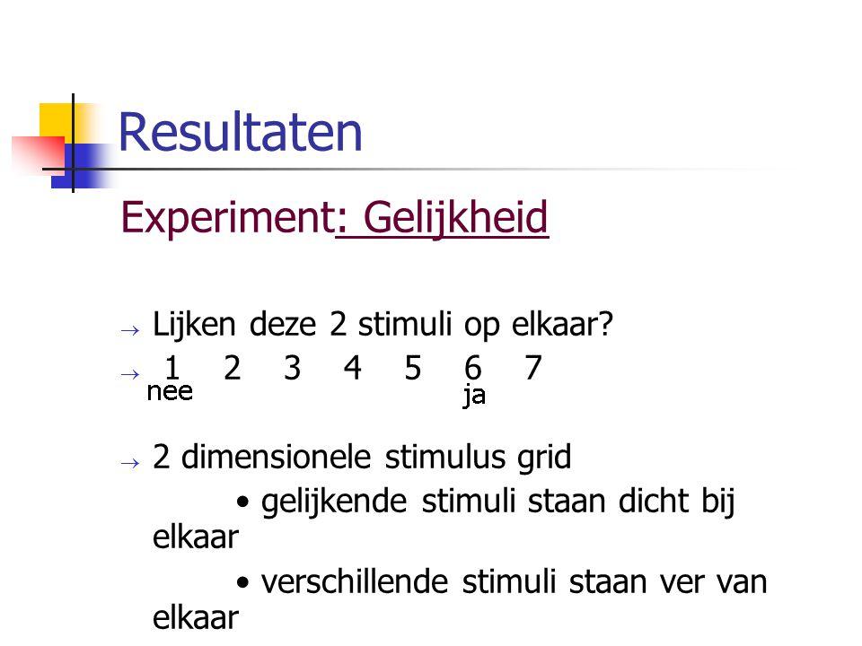 Resultaten Experiment: Gelijkheid  Lijken deze 2 stimuli op elkaar?  1 2 3 4 5 6 7  2 dimensionele stimulus grid gelijkende stimuli staan dicht bij