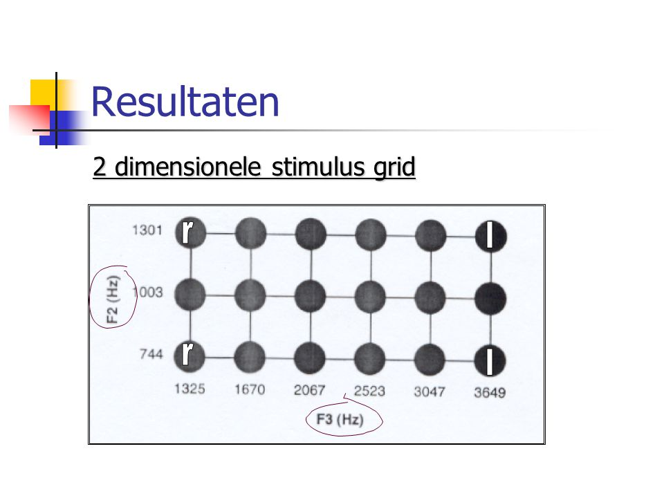 Resultaten 2 dimensionele stimulus grid